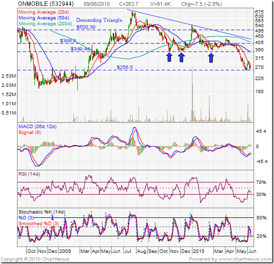 India Mutual Funds Investment: Stock